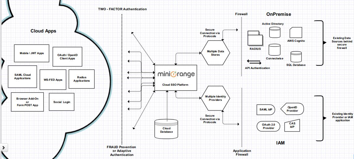 miniOrange Cloud Architecture - Documentation - miniOrange