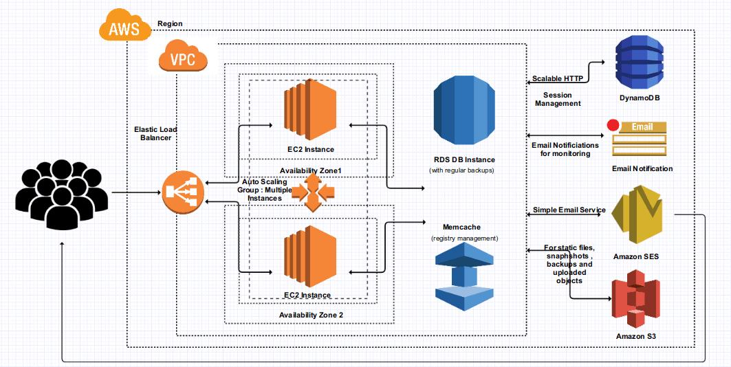 Architecture - Documentation - miniOrange