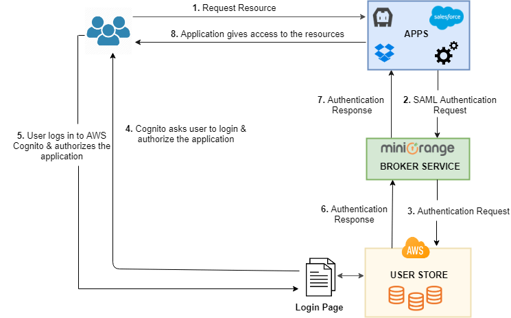 AWS Cognito As Directory For Single Sign On