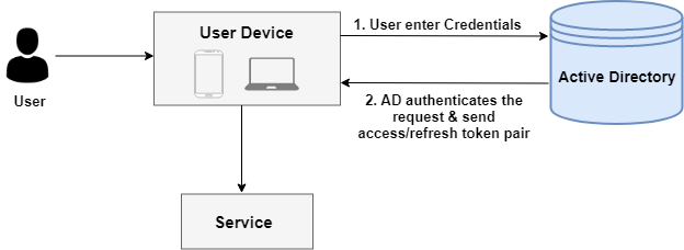 active directory (ldap) workflow diagram