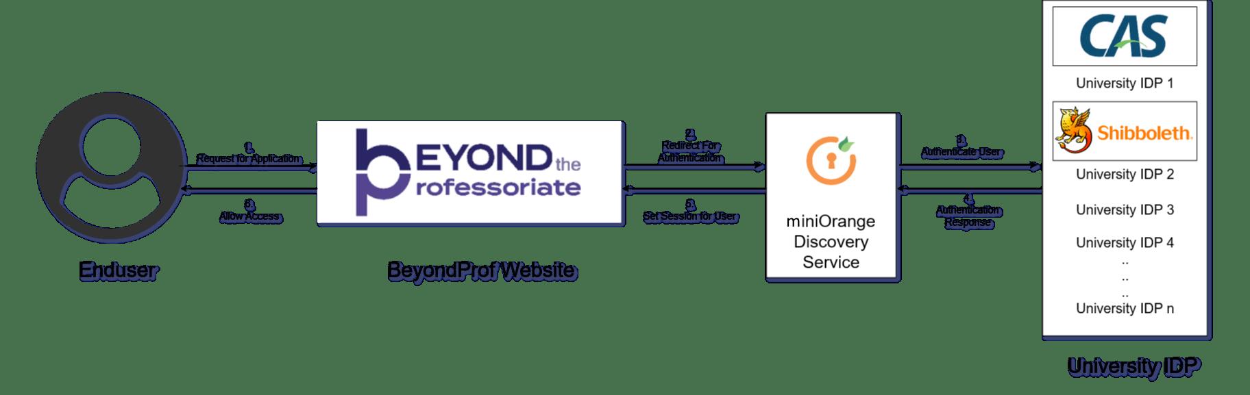 BeyondProf Authentication Flow